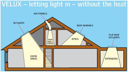 Skylights & Sun Tunnels Residential Roofing Services Fairfax