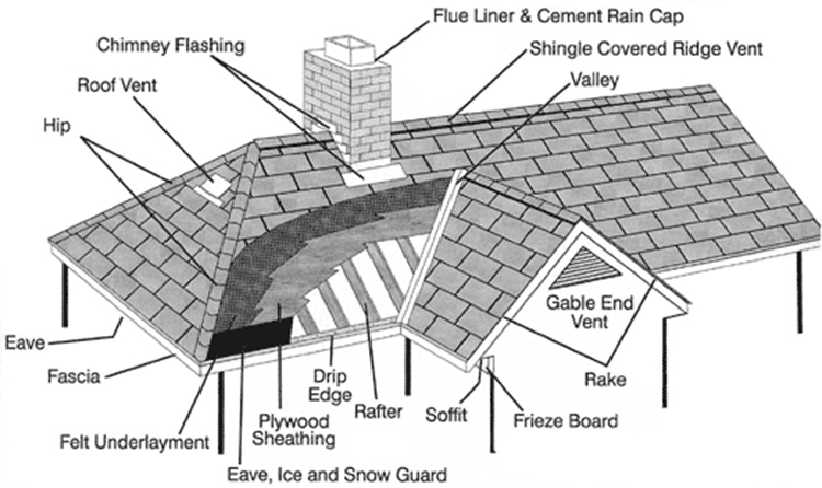 anatomy of a roof residential roofing services fairfax. Black Bedroom Furniture Sets. Home Design Ideas